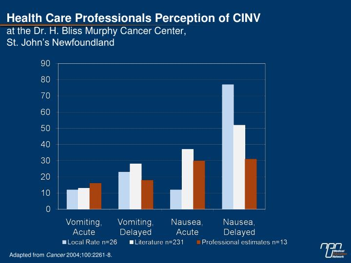 Health Care Professionals Perception of CINV