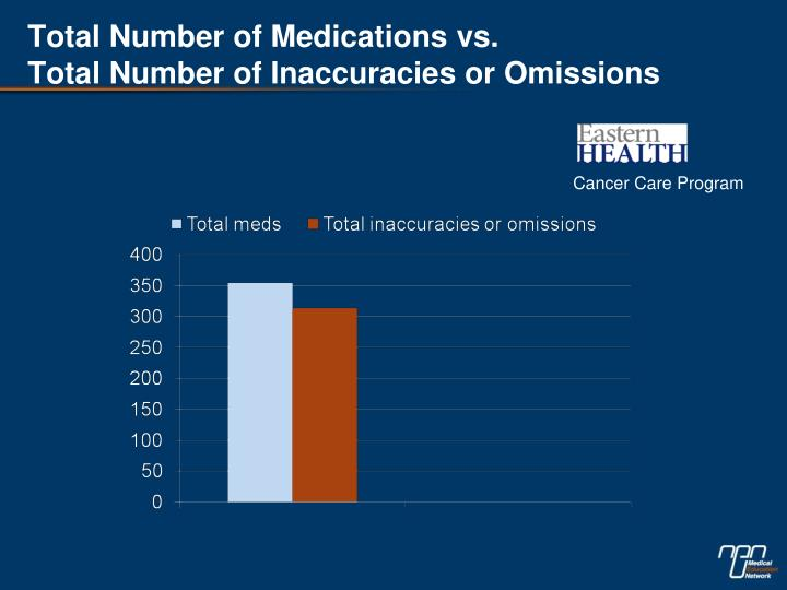 Total Number of Medications vs.