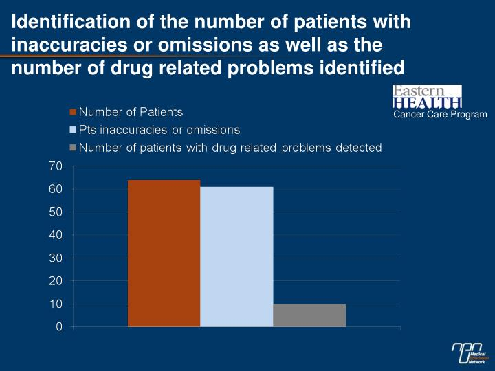 Identification of the number of patients with inaccuracies or omissions as well as the number of drug related problems identified