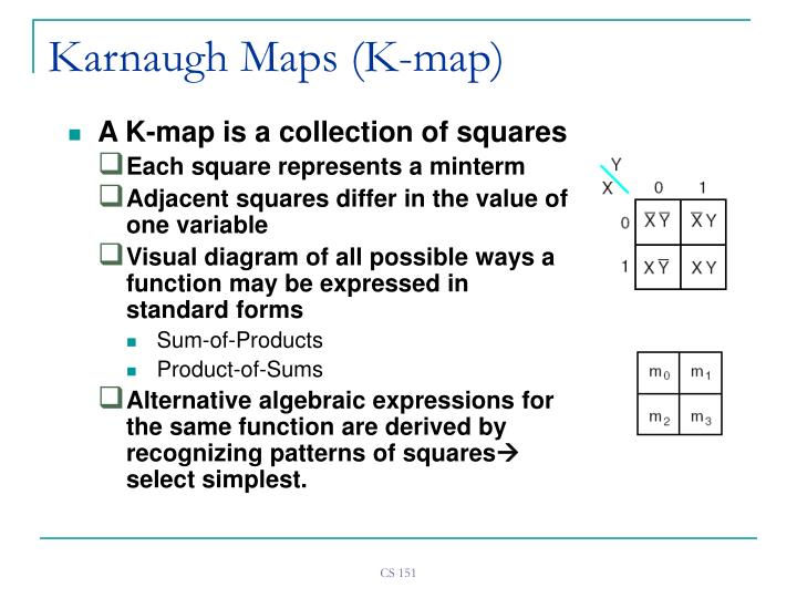 Karnaugh Maps (K-map)