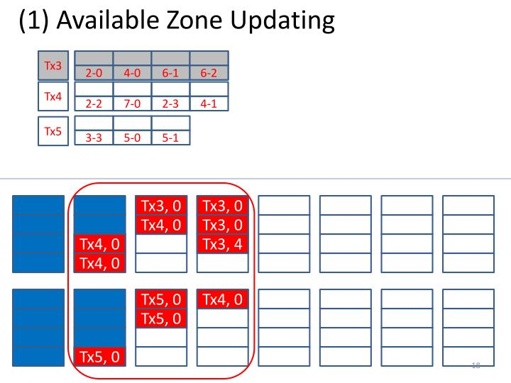 (1) Available Zone Updating