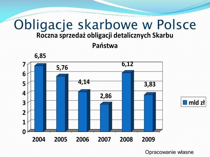 Obligacje skarbowe w Polsce