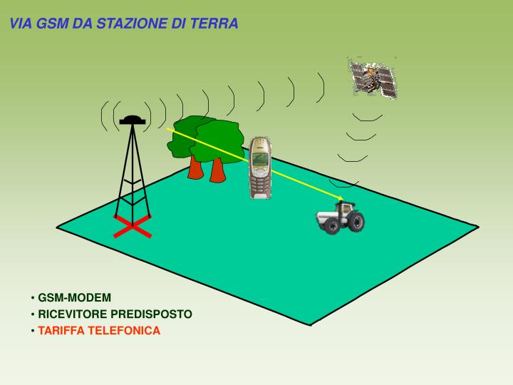 VIA GSM DA STAZIONE DI TERRA