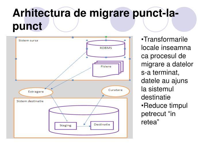 Arhitectura de migrare punct-la-punct