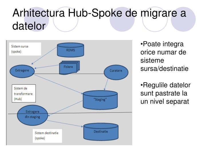 Arhitectura Hub-Spoke de migrare a datelor