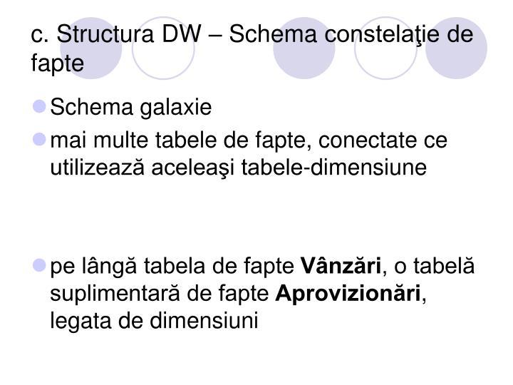c. Structura DW – Schema