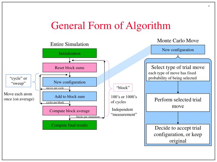General Form of Algorithm