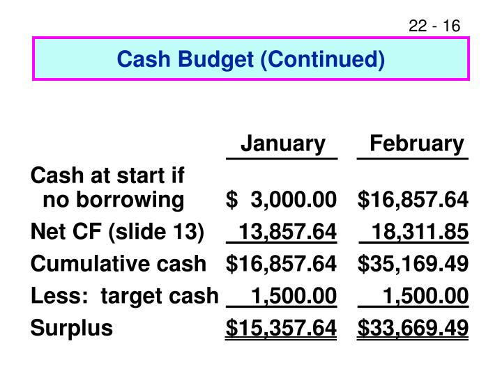 Cash Budget (Continued)