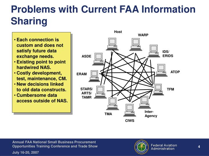 Problems with Current FAA Information Sharing