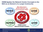 swim applies the network centric concepts to the nas as an element of a larger community