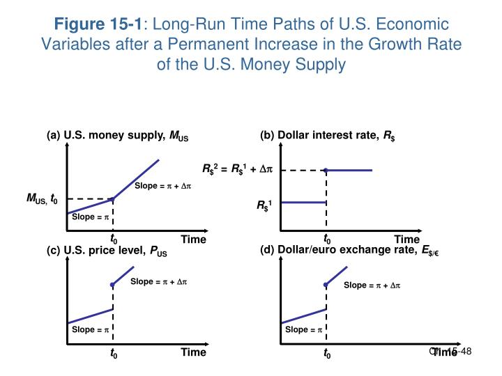 (a) U.S. money supply,