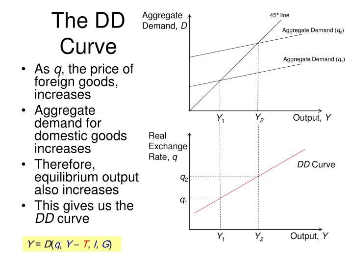 Aggregate Demand,