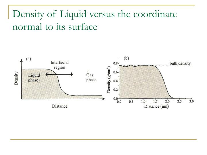 Density of Liquid versus the coordinate normal to its surface