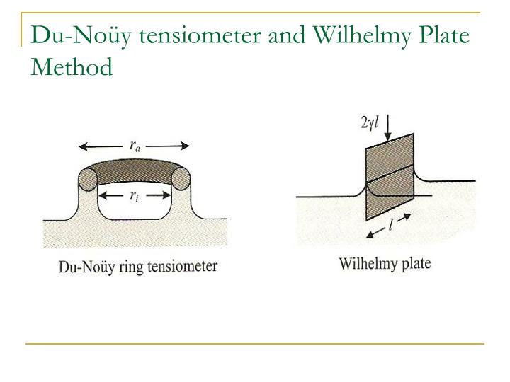 Du-Noüy tensiometer and Wilhelmy Plate Method