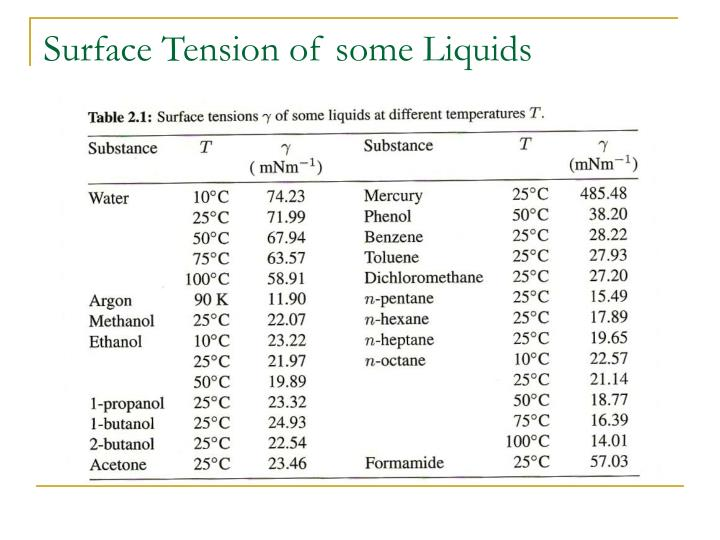 Surface Tension of some Liquids