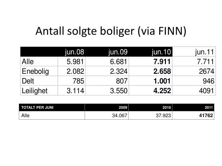 Antall solgte boliger (via FINN)
