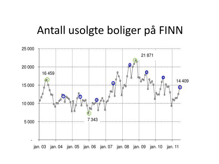 Antall usolgte boliger på FINN