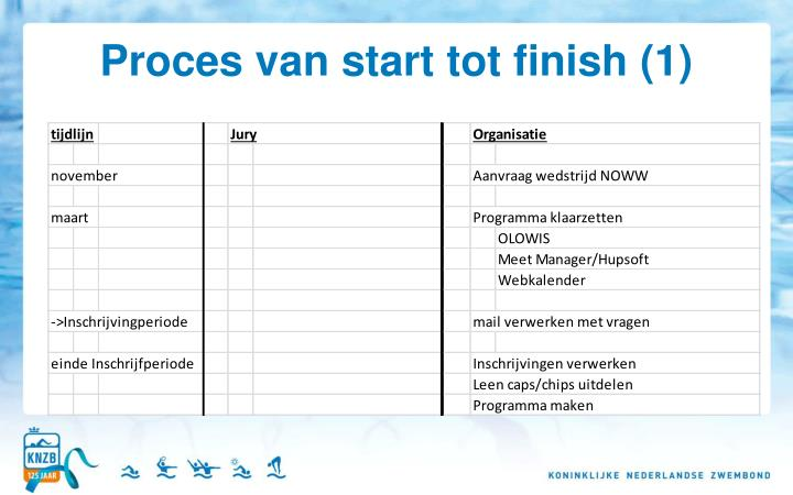 Proces van start tot finish (1)