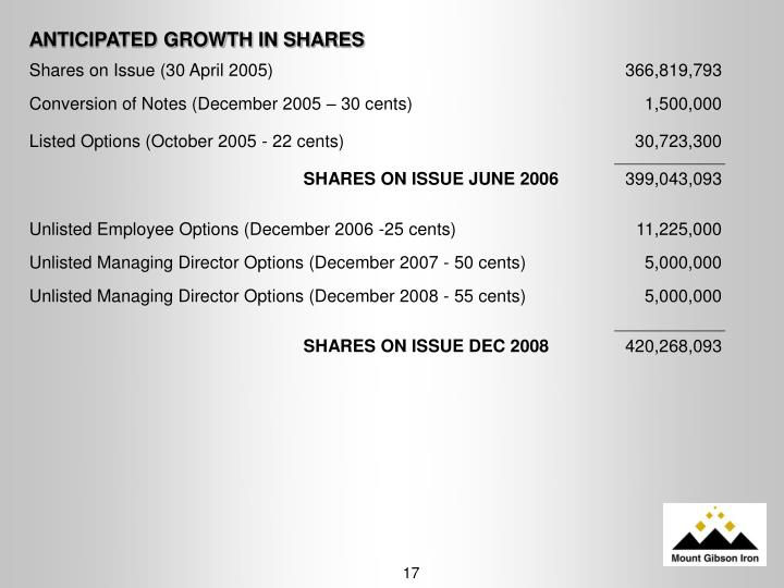 ANTICIPATED GROWTH IN SHARES