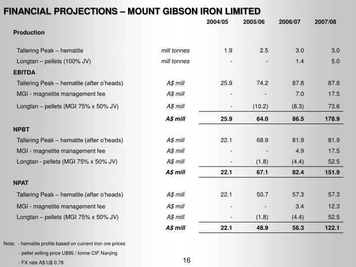 FINANCIAL PROJECTIONS – MOUNT GIBSON IRON LIMITED