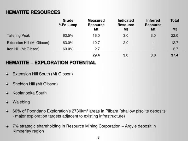 HEMATITE RESOURCES