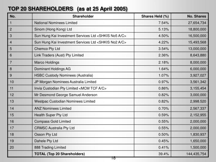 TOP 20 SHAREHOLDERS