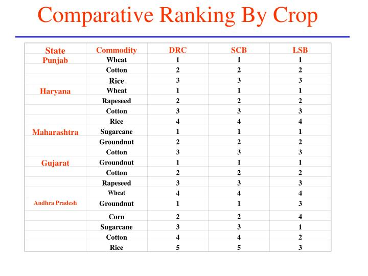 Table 3. Comparative Advantage Ranking By Crop
