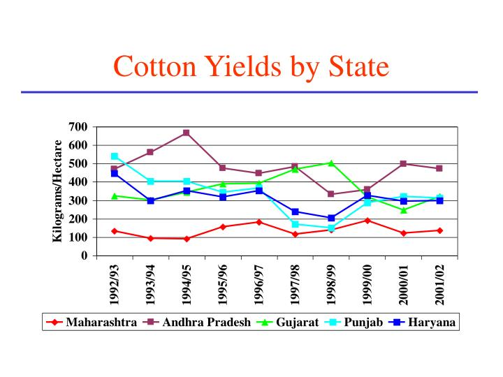 Cotton Yields by State