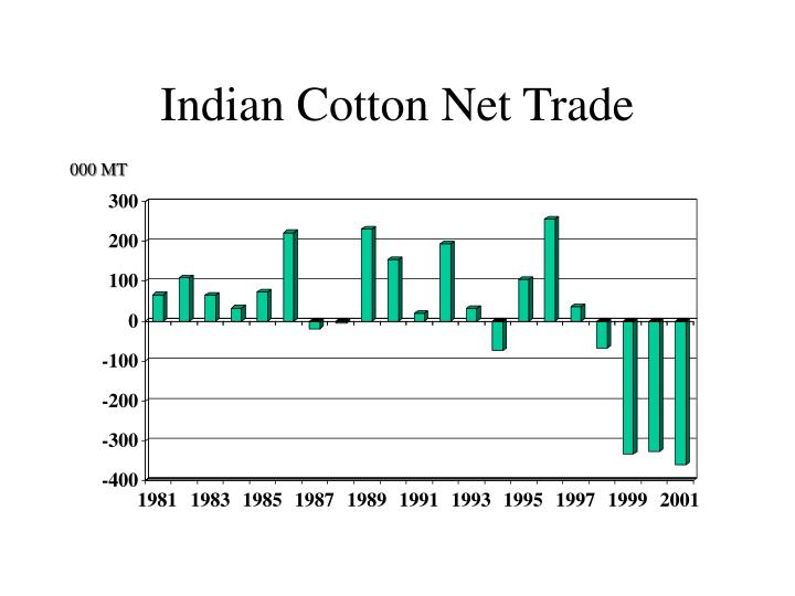 Indian Cotton Net Trade