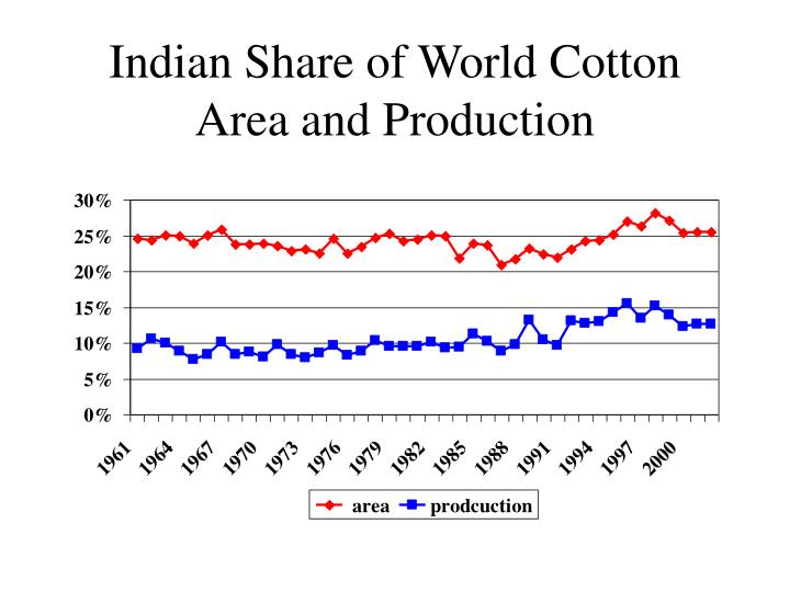 Indian Share of World Cotton Area and Production