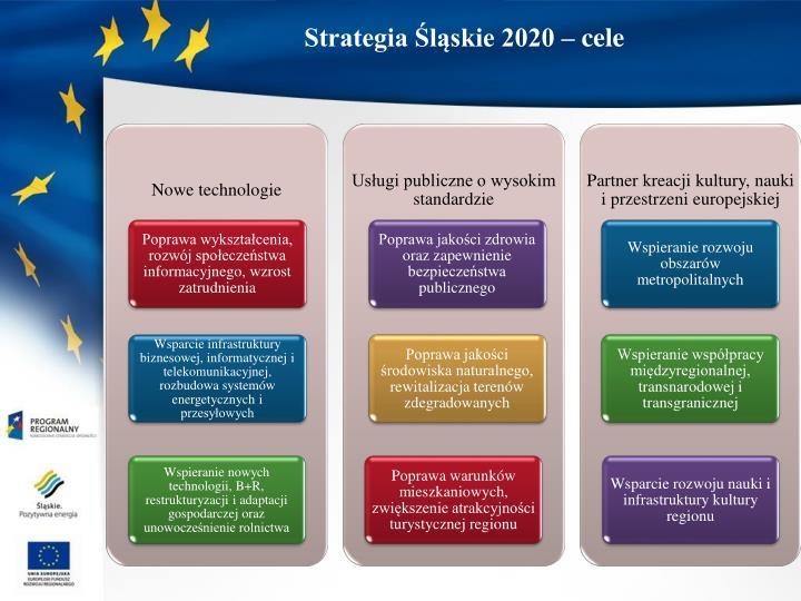 Strategia Śląskie 2020 – cele