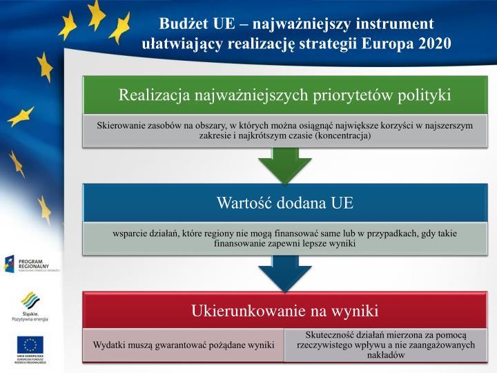 Budżet UE – najważniejszy instrument ułatwiający realizację strategii Europa 2020