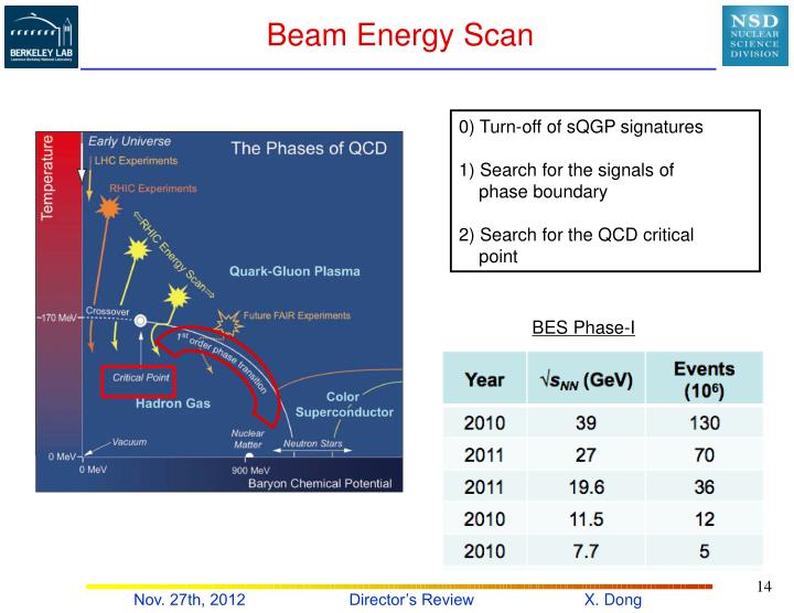 Beam Energy Scan