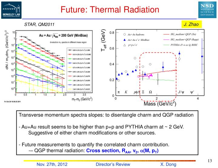Future: Thermal Radiation