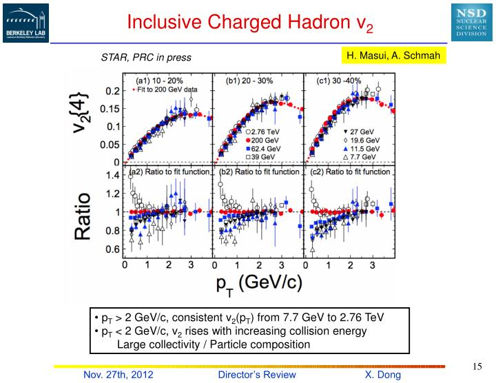 Inclusive Charged Hadron v