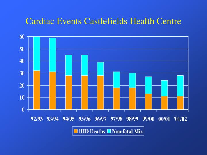 Cardiac Events Castlefields Health Centre