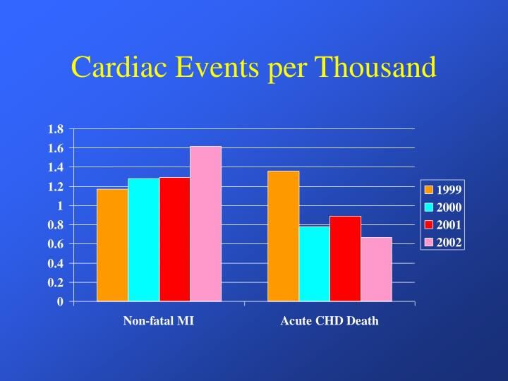 Cardiac Events per Thousand