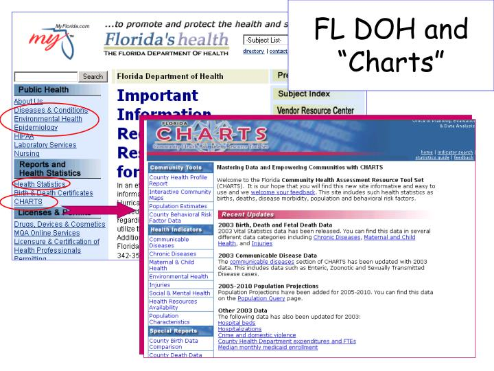 "FL DOH and ""Charts"""