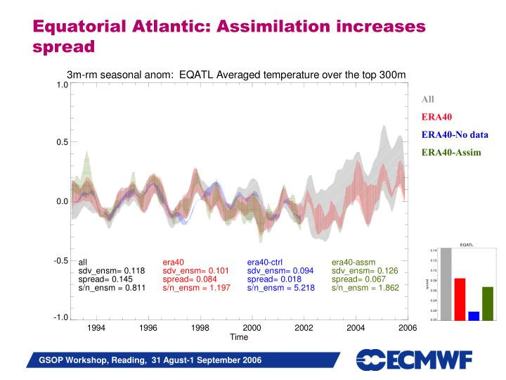 Equatorial Atlantic: Assimilation increases spread