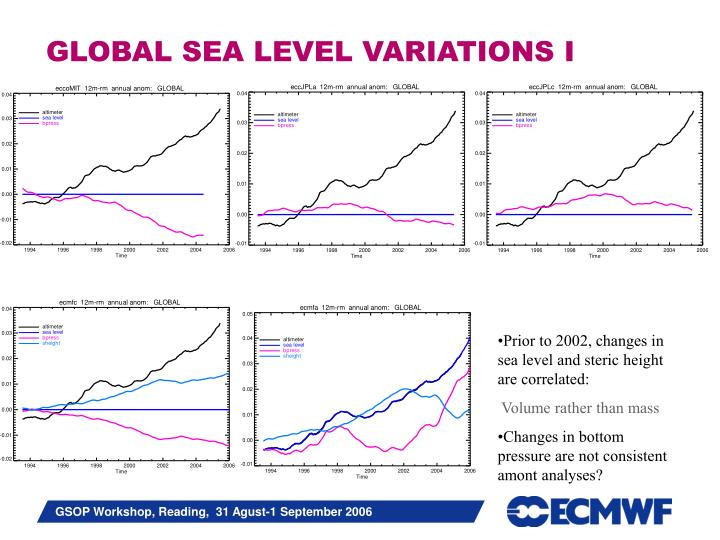 GLOBAL SEA LEVEL VARIATIONS I