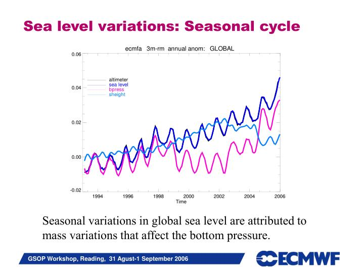 Sea level variations: Seasonal cycle