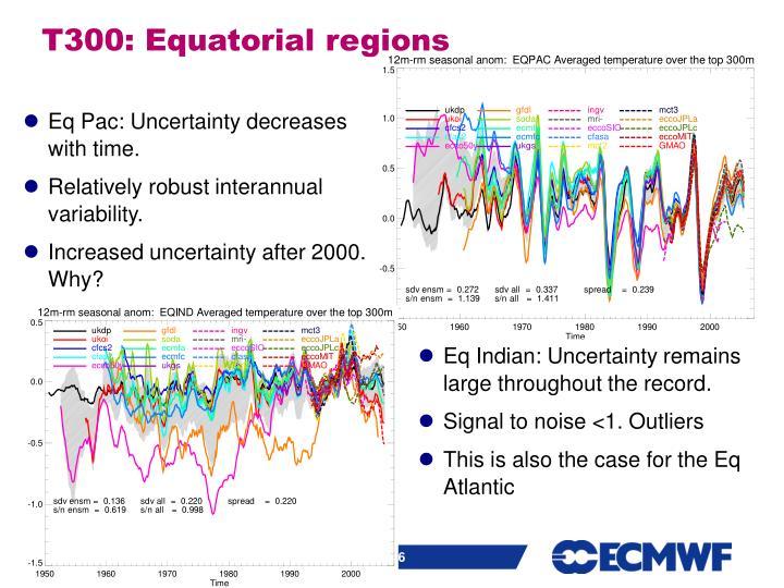 Eq Indian: Uncertainty remains large throughout the record.