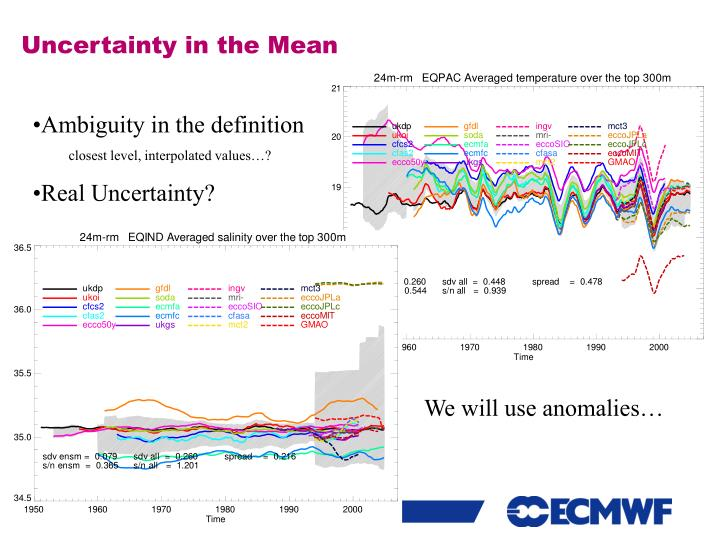 Uncertainty in the Mean