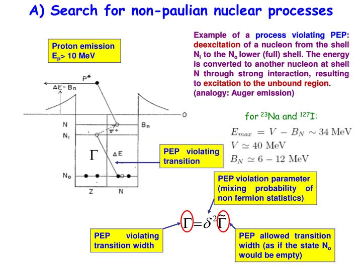 A) Search for non-paulian nuclear processes