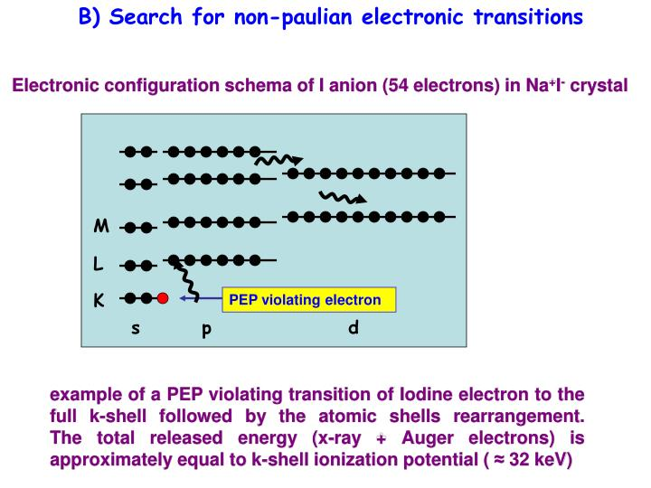 B) Search for non-paulian electronic transitions