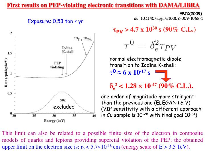 First results on PEP-violating electronic transitions with DAMA/LIBRA