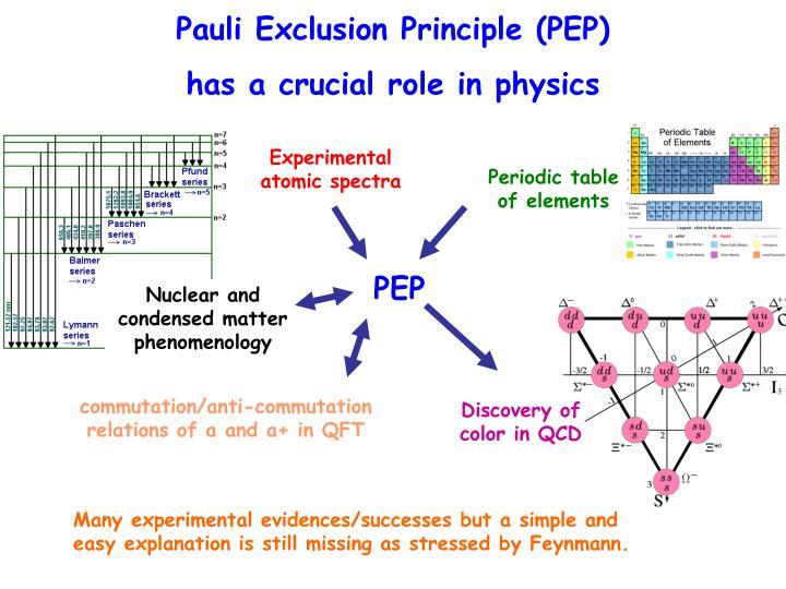 Pauli Exclusion Principle (PEP)