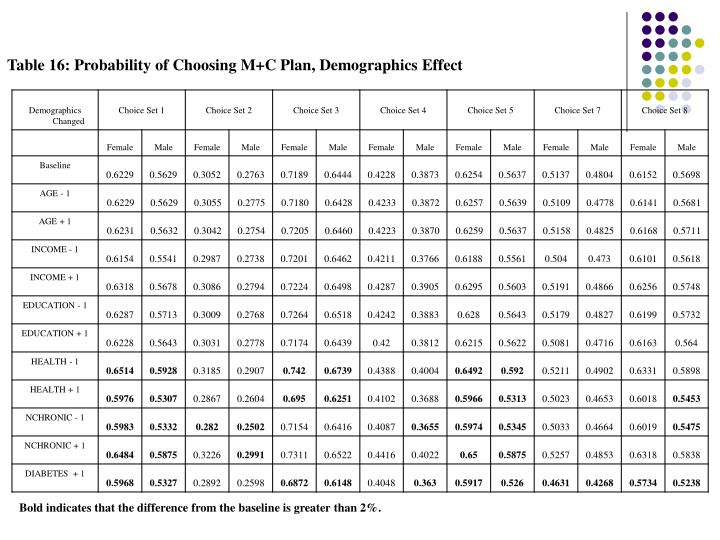 Table 16: Probability of Choosing M+C Plan, Demographics Effect