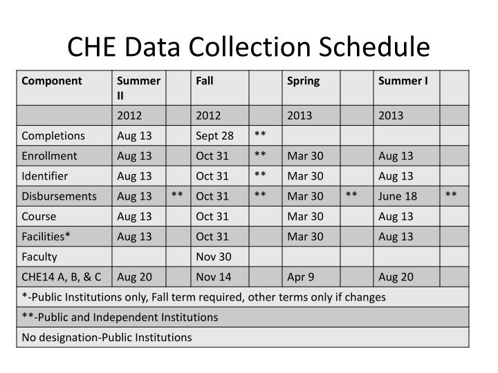 CHE Data Collection Schedule