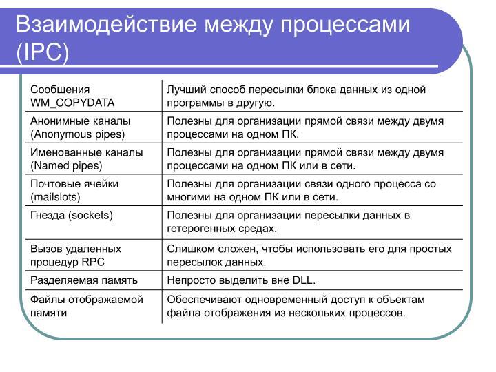 Взаимодействие между процессами (IPC)